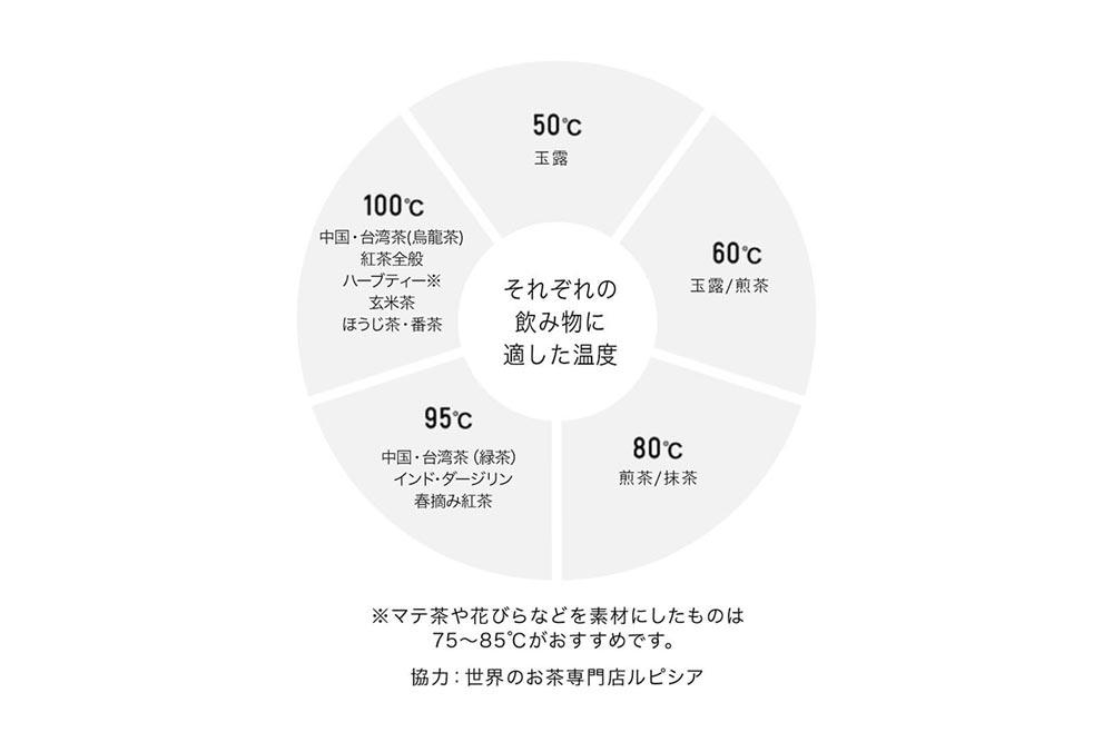 デロンギ「アイコナ 温度設定機能付き電気カフェケトル(KBOE1230J)」